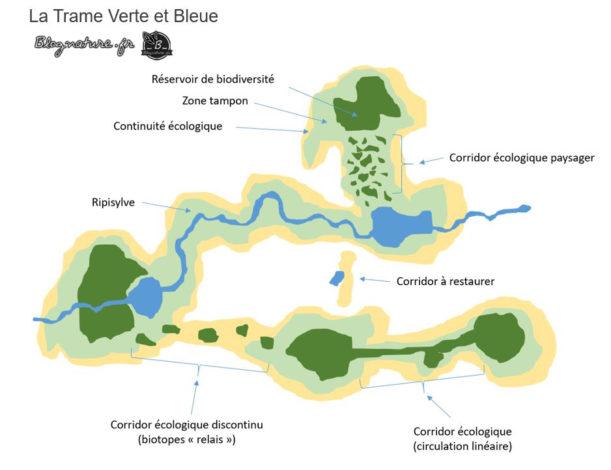 corridors biologiques